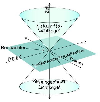 Minkowski-Raum und Lichtkegel